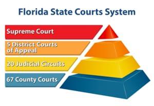 佛罗里达州的法院结构