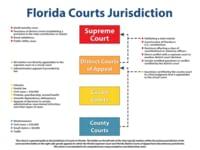 佛罗里达州法院管辖权图