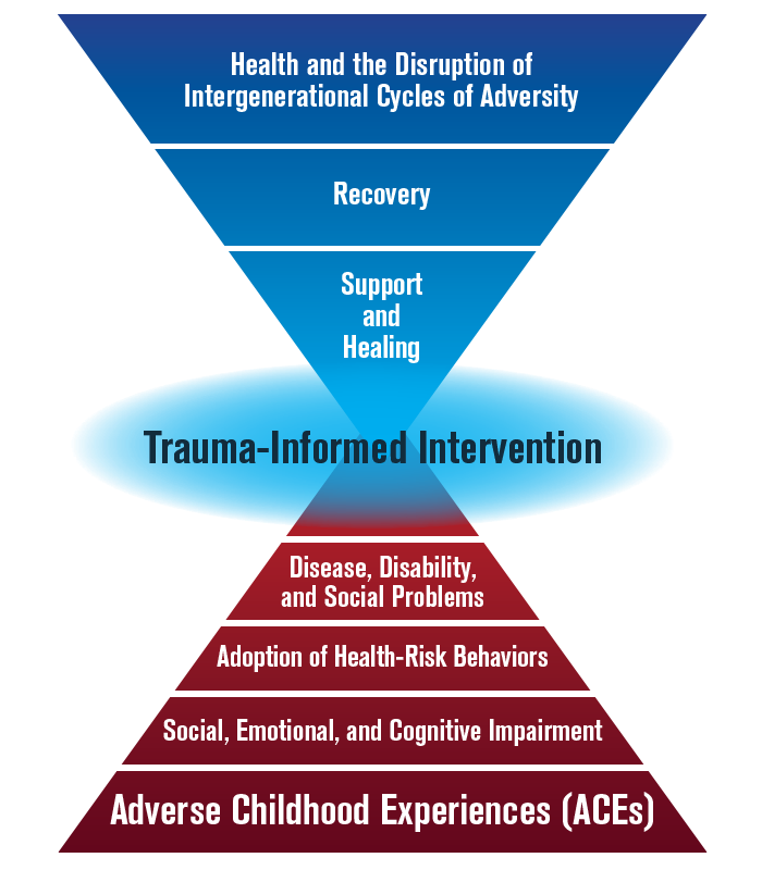 The image shows the how the detrimental impact of adverse childhood experiences can be reversed by using a trauma-informed intervention. Instead of adverse childhood experiences leading to impairments, health-risk behaviors, disease, and possible early death, a trauma-informed intervention can change the trajectory and lead to support and healing, recovery, and a disruption of the intergenerational cycles of adversity.