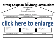 Stong Courts Build Strong Communities graphic image