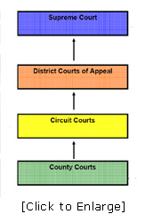 Florida Court System Structure and Jurisdiction