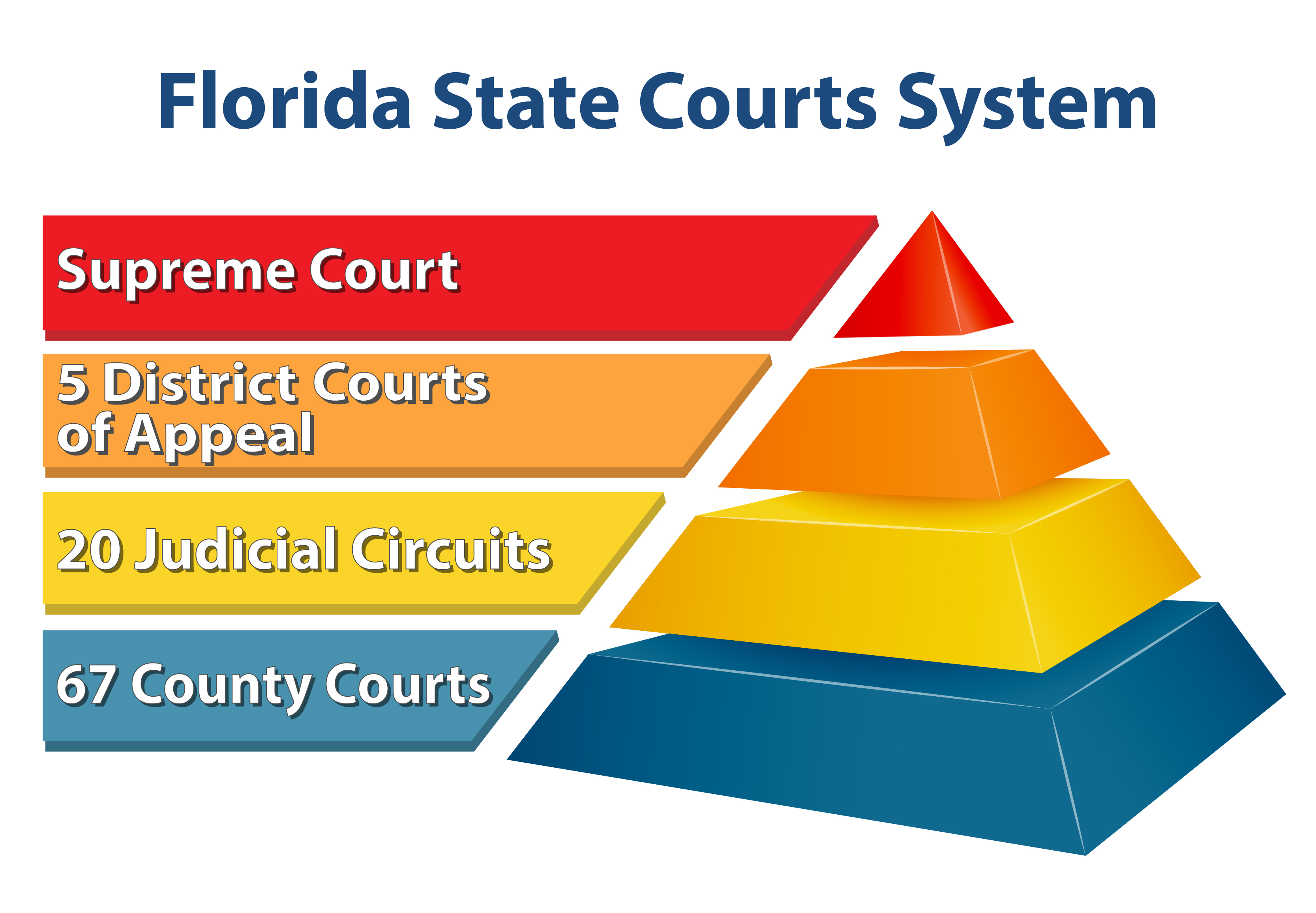 Structure of the Florida Court System